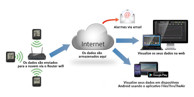 Sistema internet