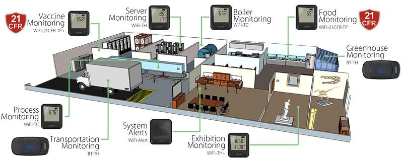 Sistema WiFi